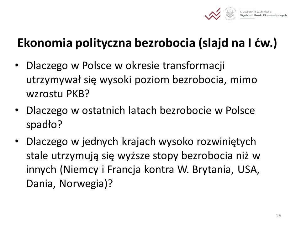 Ekonomia polityczna bezrobocia (slajd na I ćw.)