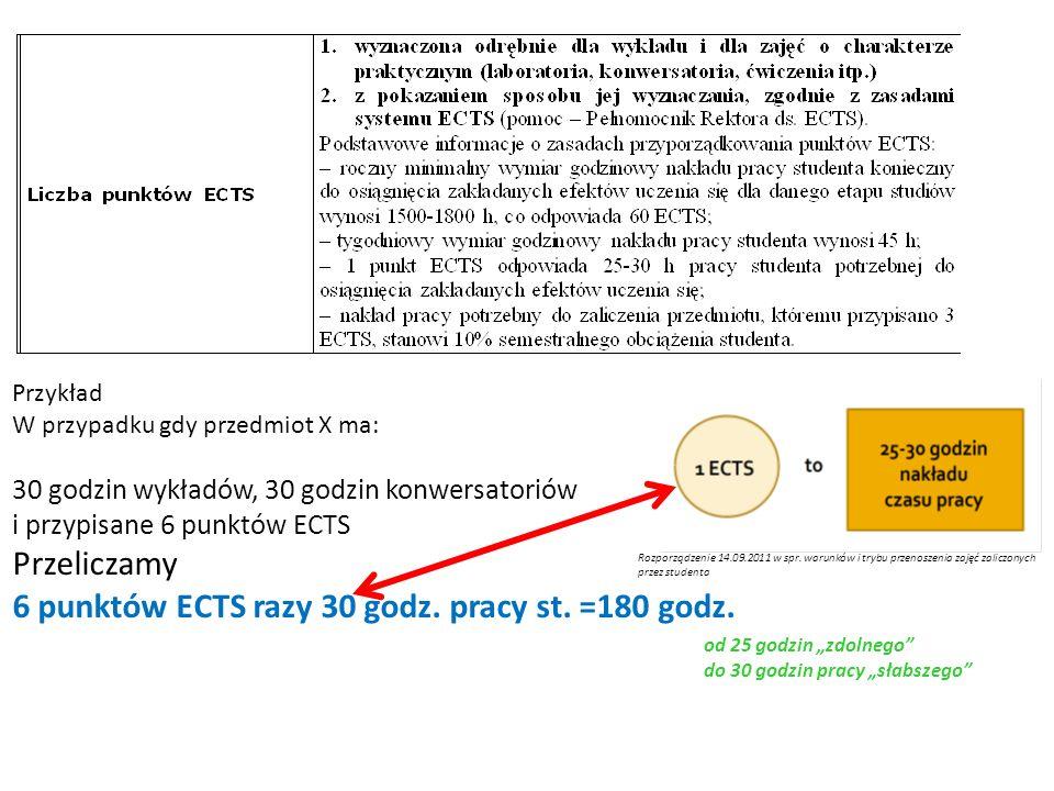 6 punktów ECTS razy 30 godz. pracy st. =180 godz.