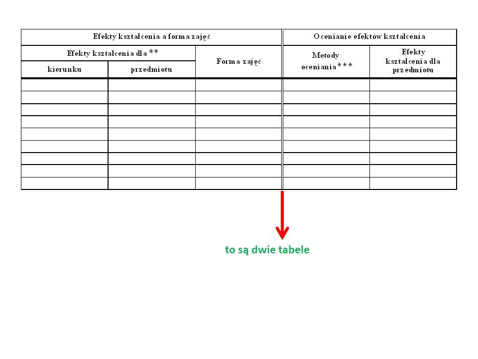 to są dwie tabele