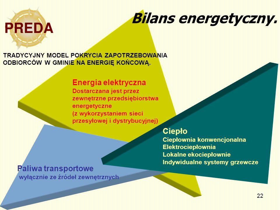 Bilans energetyczny. Energia elektryczna Ciepło Paliwa transportowe