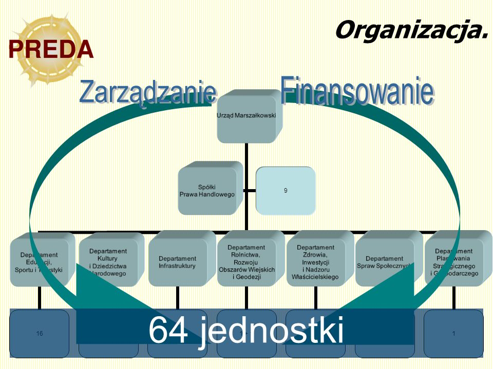 Organizacja. Finansowanie Zarządzanie 64 jednostki