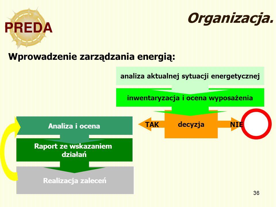 Organizacja. Wprowadzenie zarządzania energią: