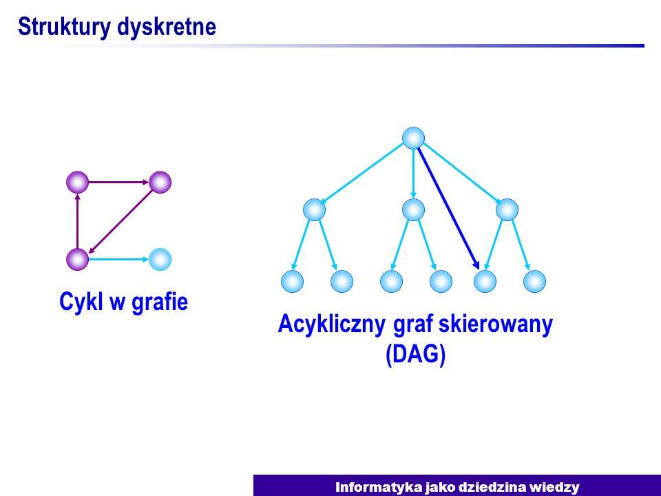 Acykliczny graf skierowany (DAG)