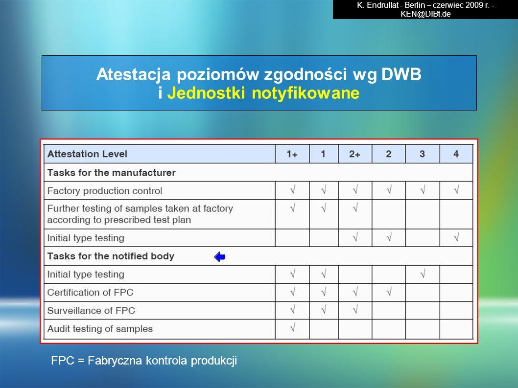 Atestacja poziomów zgodności wg DWB i Jednostki notyfikowane