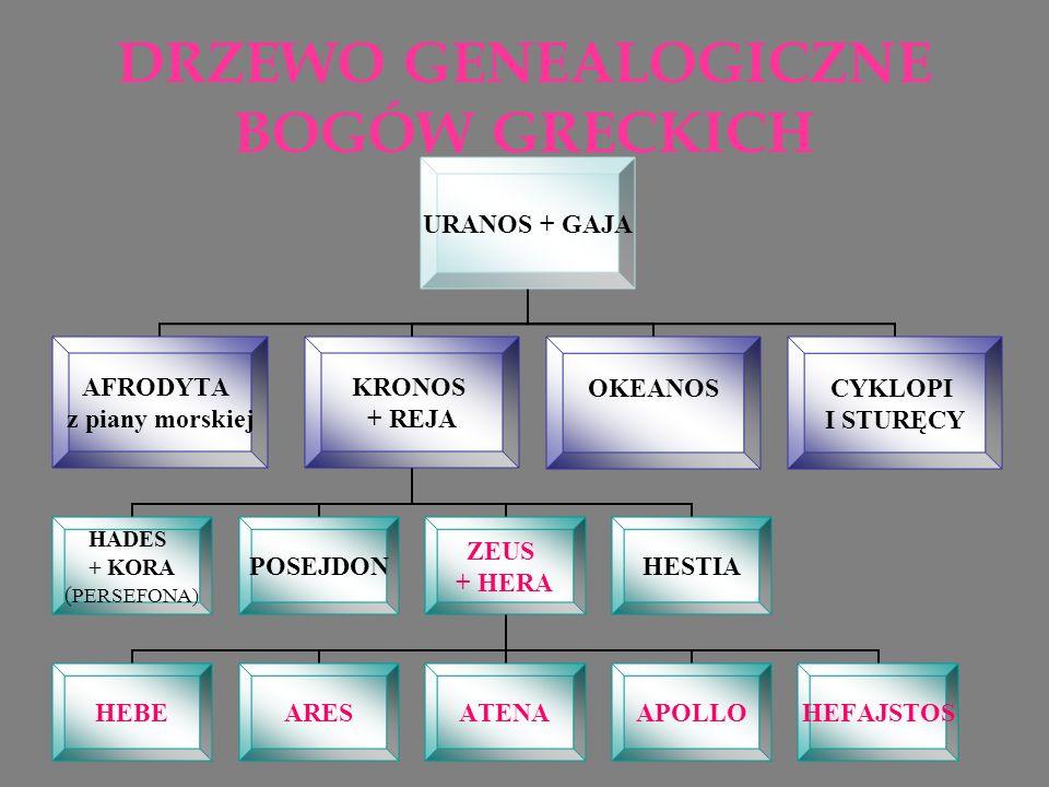 DRZEWO GENEALOGICZNE BOGÓW GRECKICH