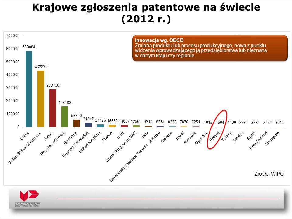 Krajowe zgłoszenia patentowe na świecie