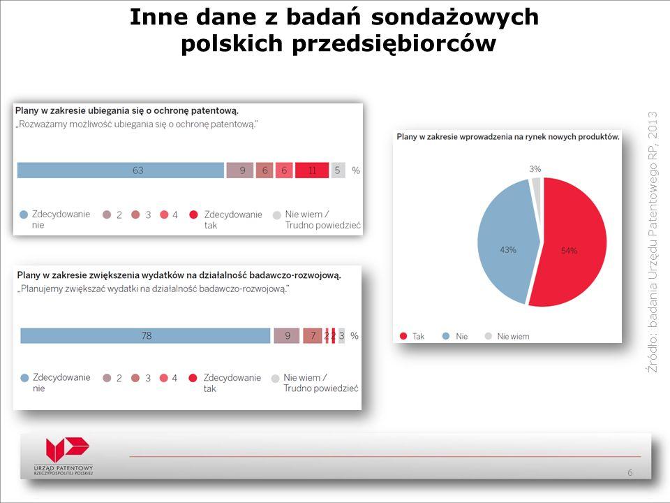 Inne dane z badań sondażowych polskich przedsiębiorców