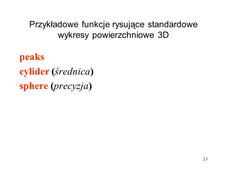 Przykładowe funkcje rysujące standardowe wykresy powierzchniowe 3D