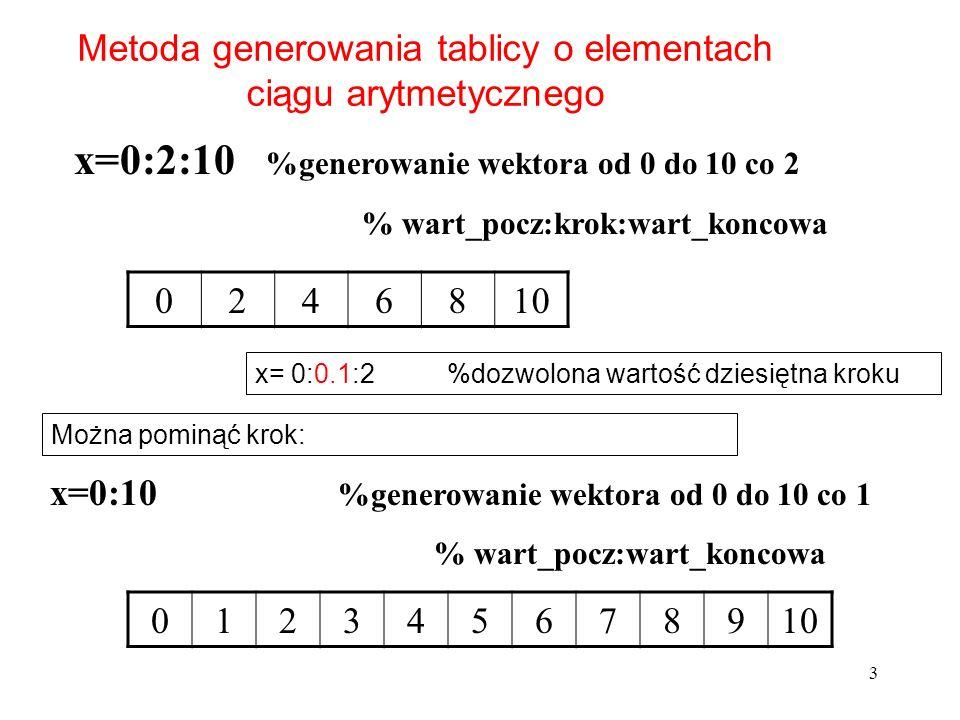 Metoda generowania tablicy o elementach ciągu arytmetycznego