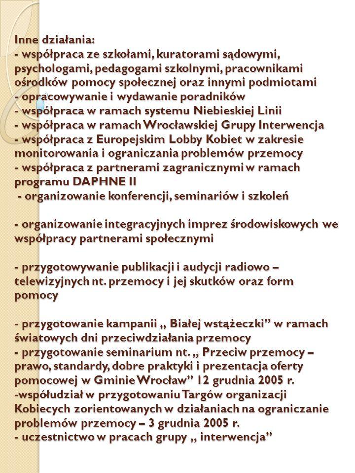 Inne działania: - współpraca ze szkołami, kuratorami sądowymi, psychologami, pedagogami szkolnymi, pracownikami ośrodków pomocy społecznej oraz innymi podmiotami - opracowywanie i wydawanie poradników - współpraca w ramach systemu Niebieskiej Linii - współpraca w ramach Wrocławskiej Grupy Interwencja - współpraca z Europejskim Lobby Kobiet w zakresie monitorowania i ograniczania problemów przemocy - współpraca z partnerami zagranicznymi w ramach programu DAPHNE II - organizowanie konferencji, seminariów i szkoleń - organizowanie integracyjnych imprez środowiskowych we współpracy partnerami społecznymi - przygotowywanie publikacji i audycji radiowo – telewizyjnych nt.