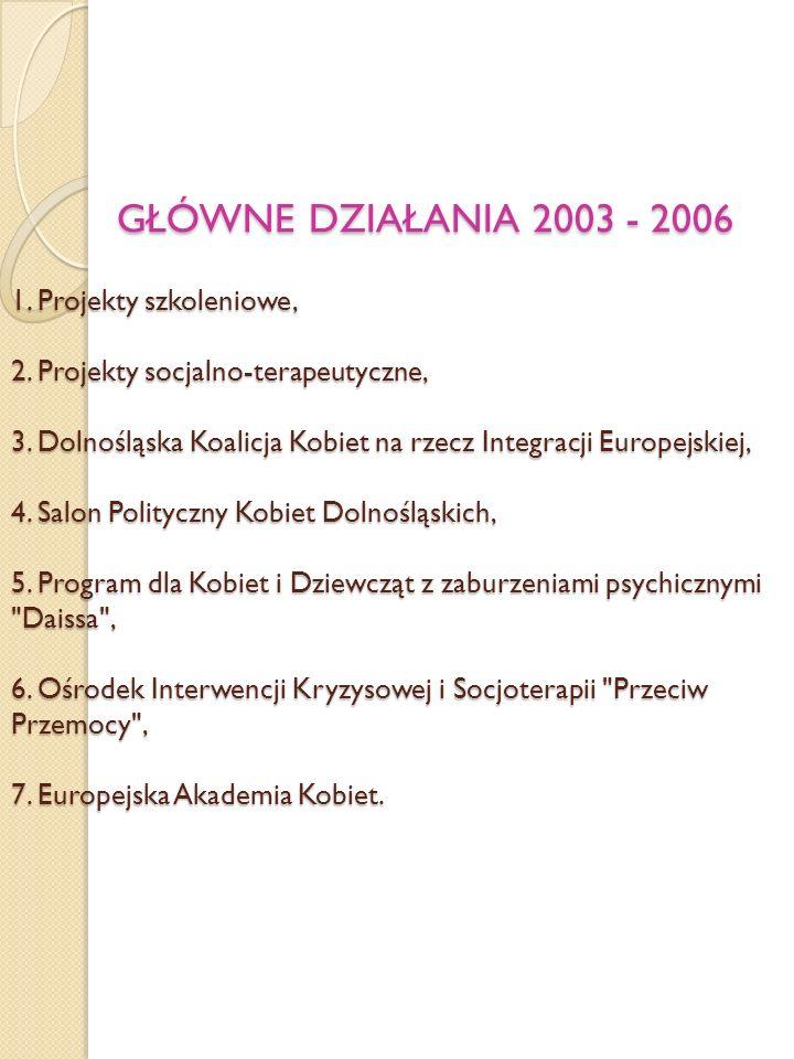 GŁÓWNE DZIAŁANIA 2003 - 2006 1. Projekty szkoleniowe, 2
