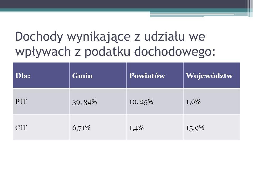Dochody wynikające z udziału we wpływach z podatku dochodowego: