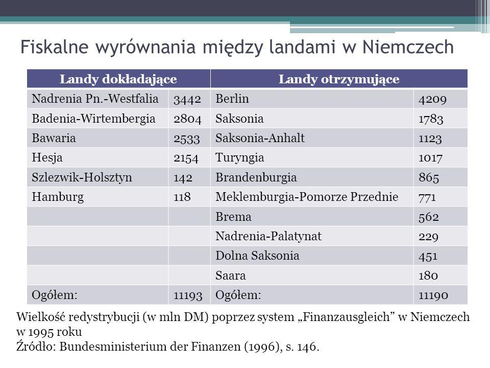 Fiskalne wyrównania między landami w Niemczech