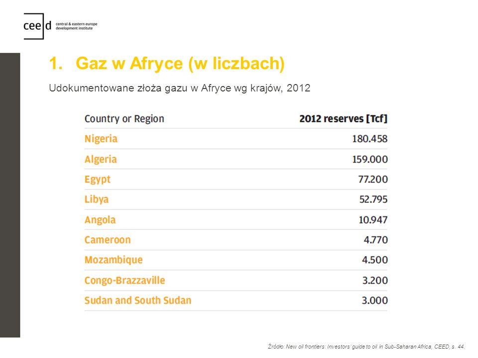 Gaz w Afryce (w liczbach)