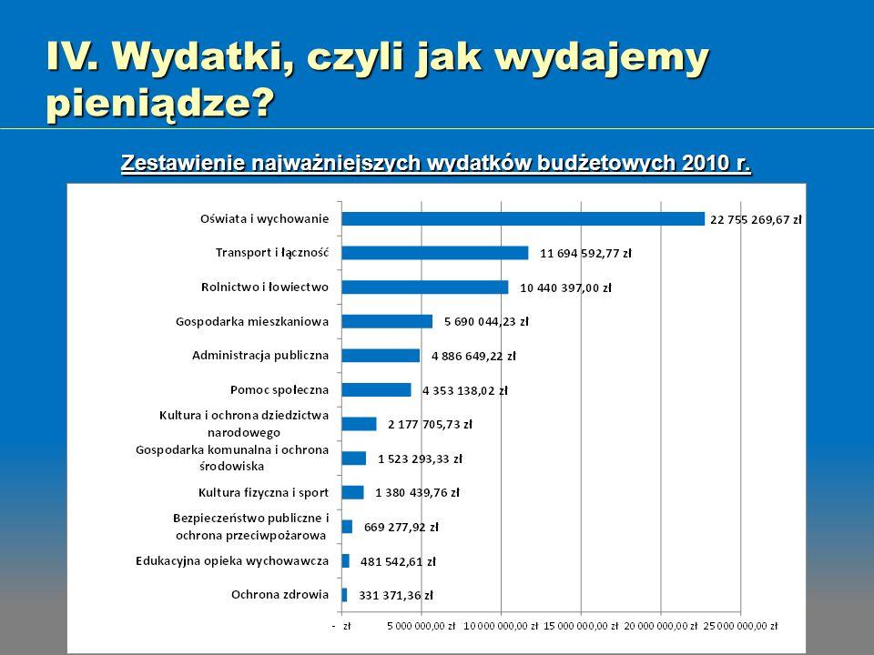 Zestawienie najważniejszych wydatków budżetowych 2010 r.
