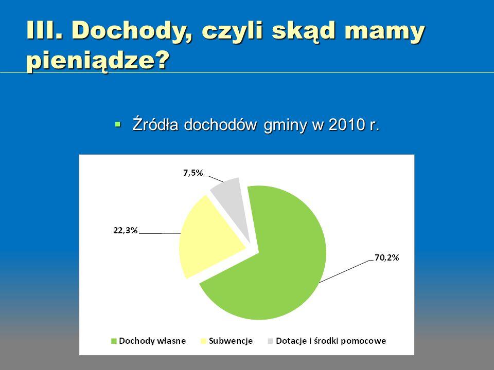 Źródła dochodów gminy w 2010 r.