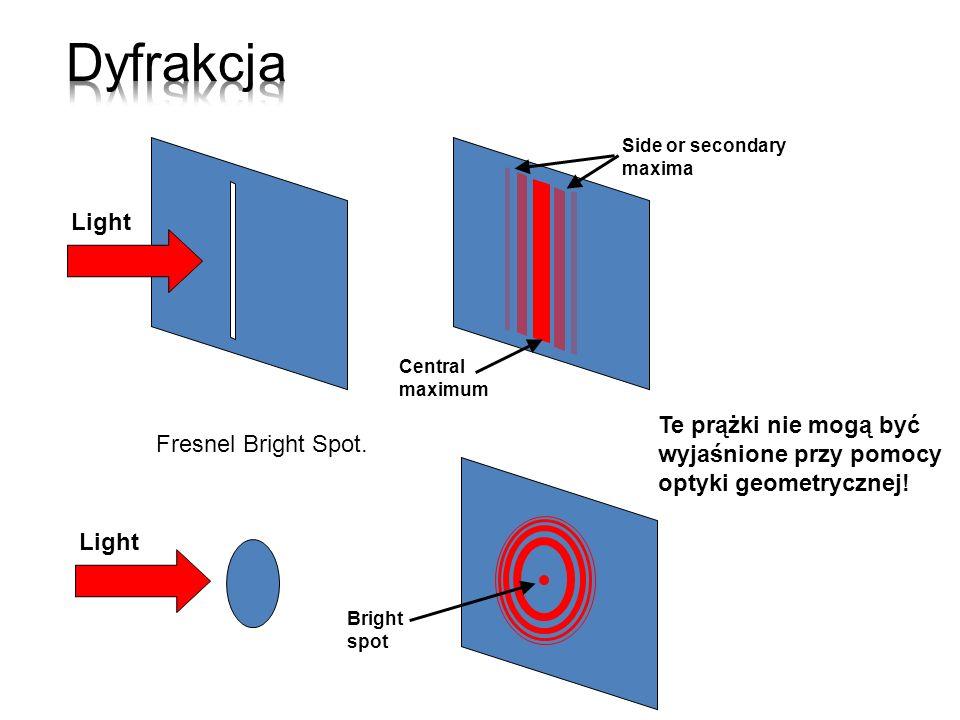 Dyfrakcja Side or secondary. maxima. Light. Central. maximum. Te prążki nie mogą być wyjaśnione przy pomocy optyki geometrycznej!