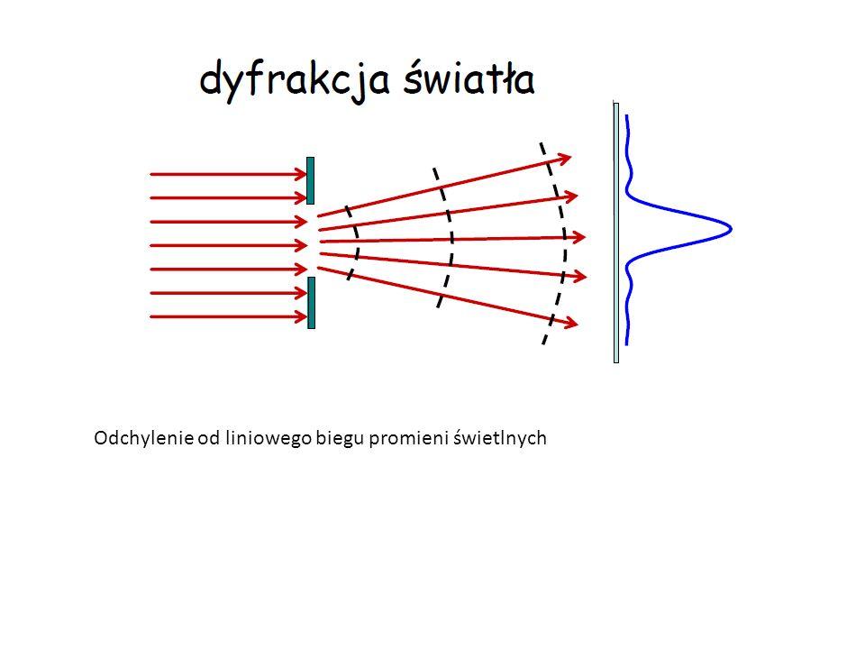 Odchylenie od liniowego biegu promieni świetlnych