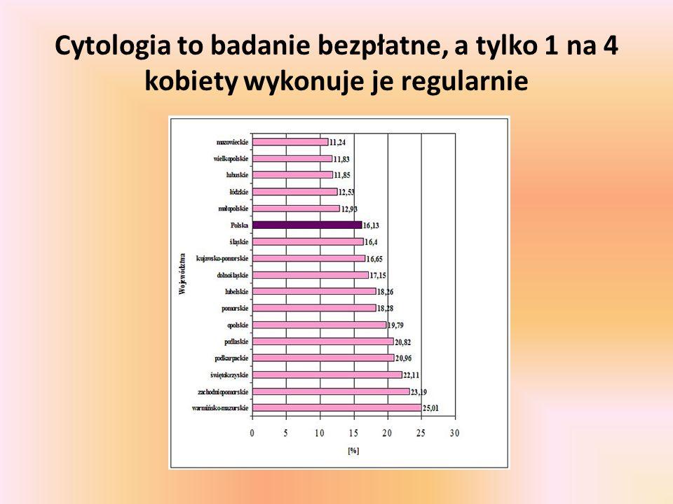 Cytologia to badanie bezpłatne, a tylko 1 na 4 kobiety wykonuje je regularnie