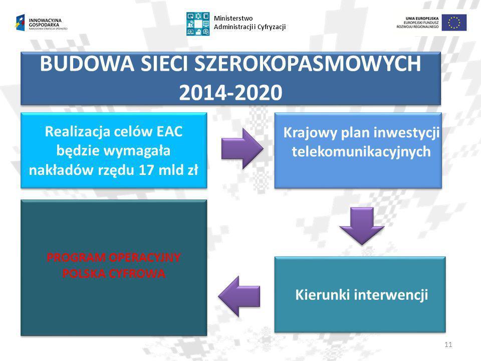 BUDOWA SIECI SZEROKOPASMOWYCH 2014-2020