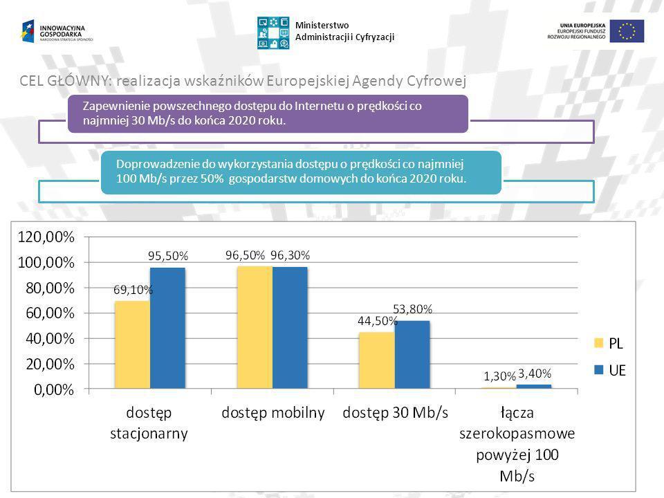 CEL GŁÓWNY: realizacja wskaźników Europejskiej Agendy Cyfrowej