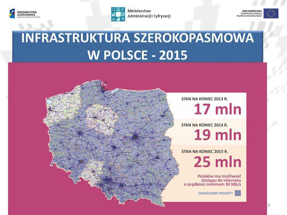 INFRASTRUKTURA SZEROKOPASMOWA W POLSCE - 2015