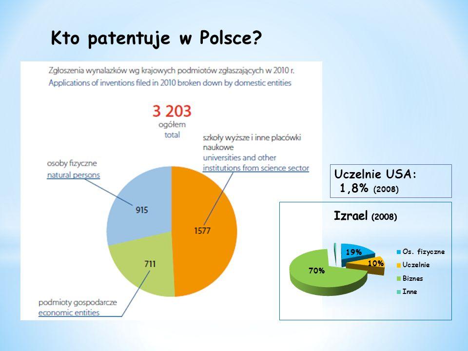 Kto patentuje w Polsce Uczelnie USA: 1,8% (2008) 19% 10% 70%