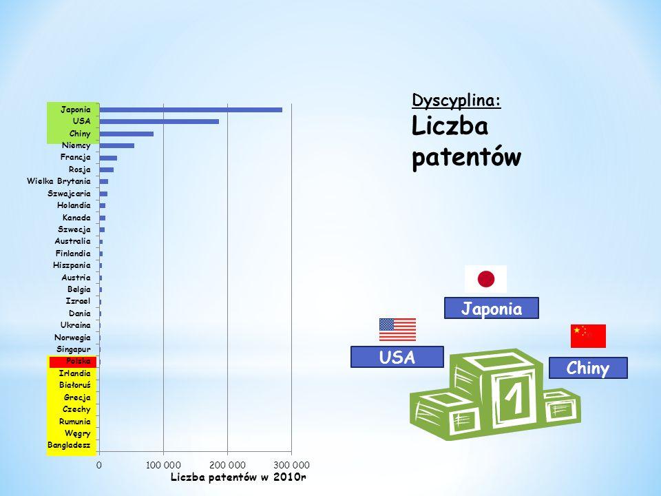 Dyscyplina: Liczba patentów Liczba patentów w 2010r Japonia USA Chiny