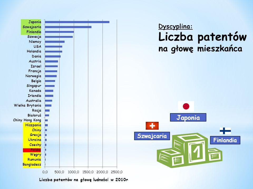 Liczba patentów na głowę mieszkańca