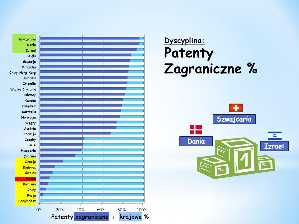 Patenty Zagraniczne % Dyscyplina: Szwajcaria Dania Izrael