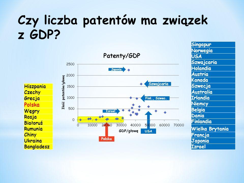 Czy liczba patentów ma związek z GDP