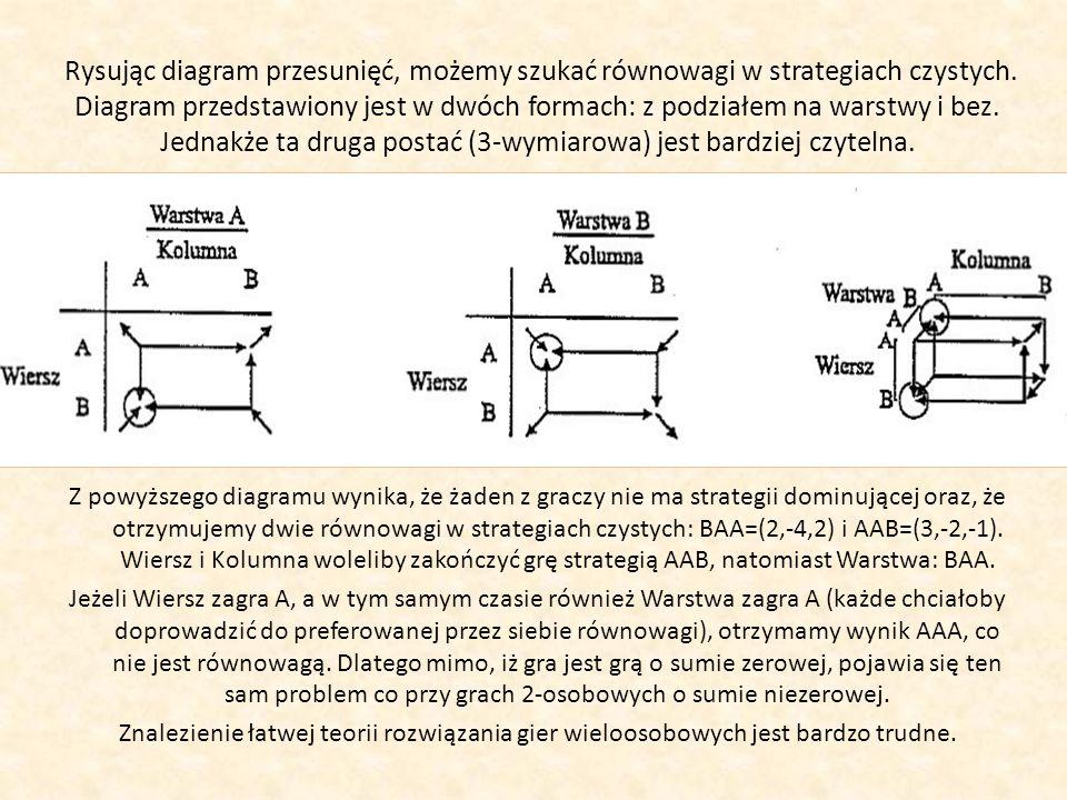Rysując diagram przesunięć, możemy szukać równowagi w strategiach czystych. Diagram przedstawiony jest w dwóch formach: z podziałem na warstwy i bez. Jednakże ta druga postać (3-wymiarowa) jest bardziej czytelna.
