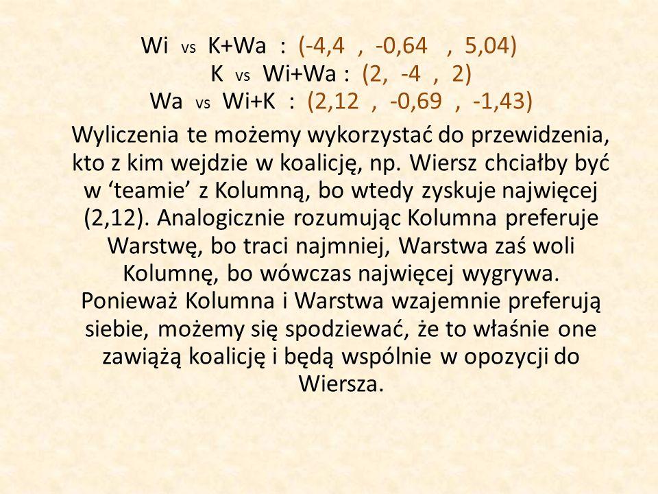 Wi vs K+Wa : (-4,4 , -0,64 , 5,04) K vs Wi+Wa : (2, -4 , 2) Wa vs Wi+K : (2,12 , -0,69 , -1,43) Wyliczenia te możemy wykorzystać do przewidzenia, kto z kim wejdzie w koalicję, np.