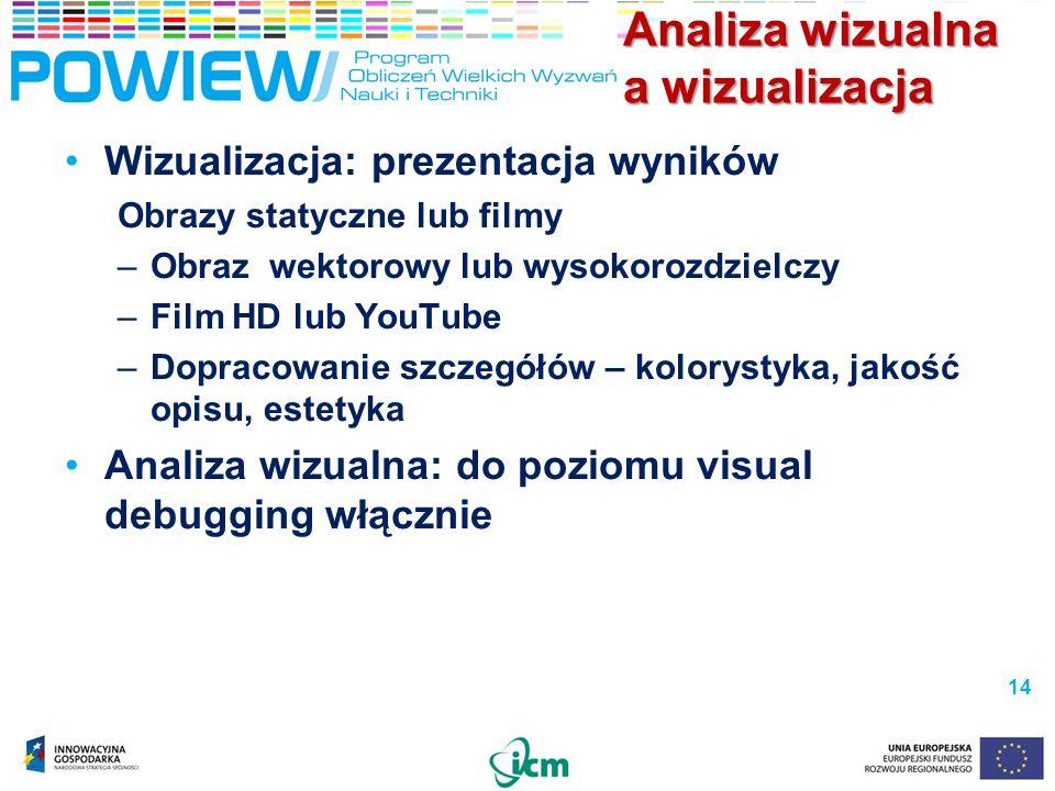 Analiza wizualna a wizualizacja