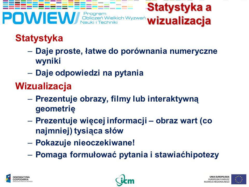 Statystyka a wizualizacja