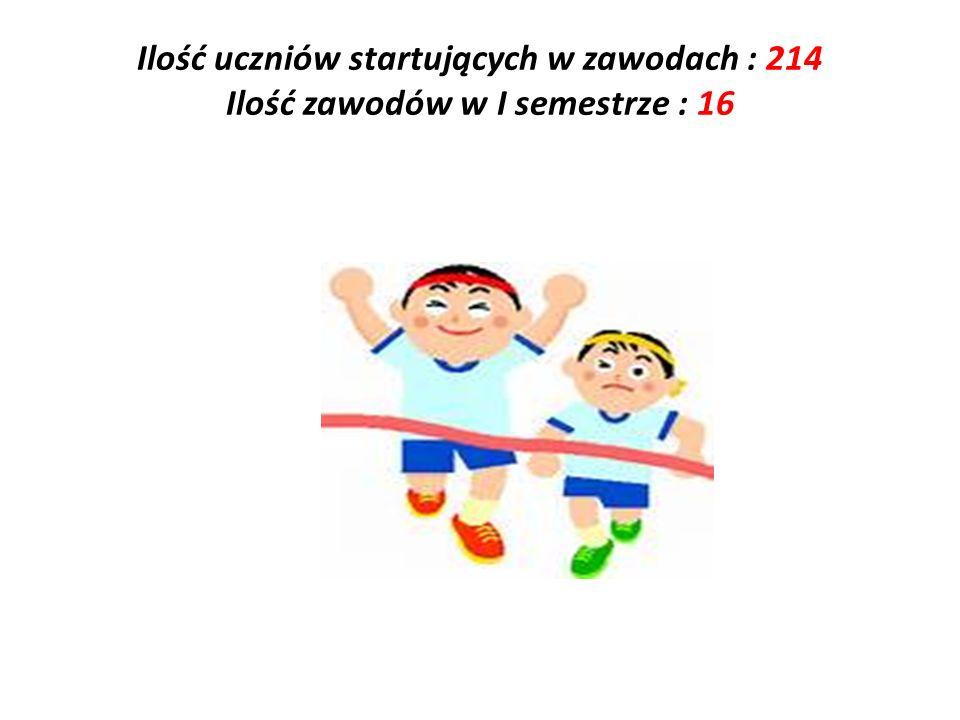Ilość uczniów startujących w zawodach : 214 Ilość zawodów w I semestrze : 16