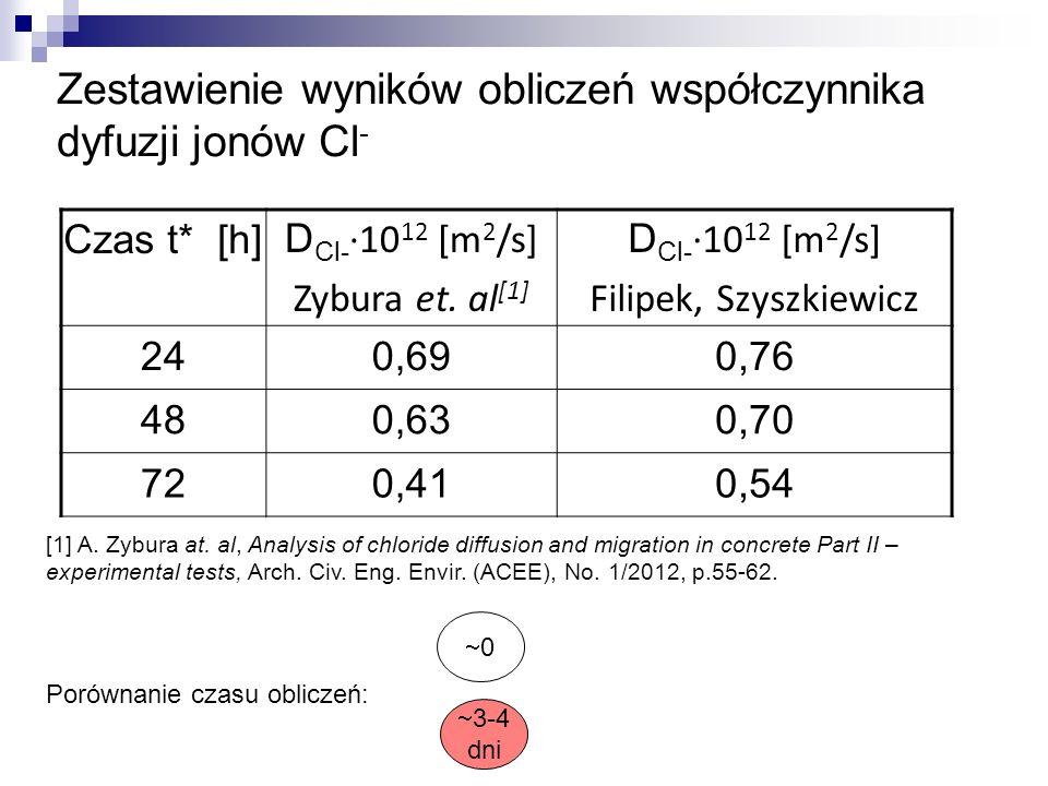 Zestawienie wyników obliczeń współczynnika dyfuzji jonów Cl-