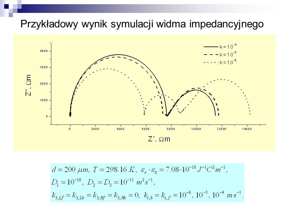 Przykładowy wynik symulacji widma impedancyjnego