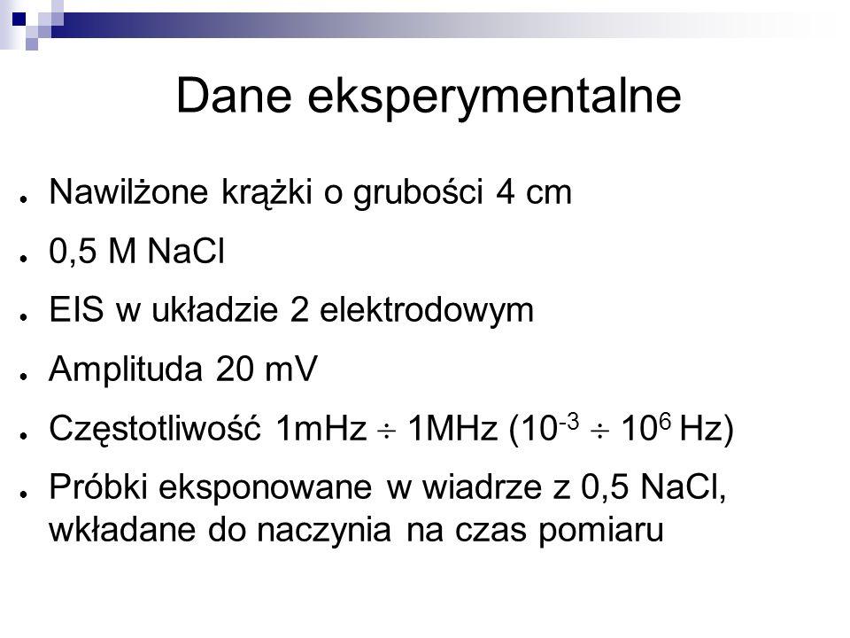 Dane eksperymentalne Nawilżone krążki o grubości 4 cm 0,5 M NaCl