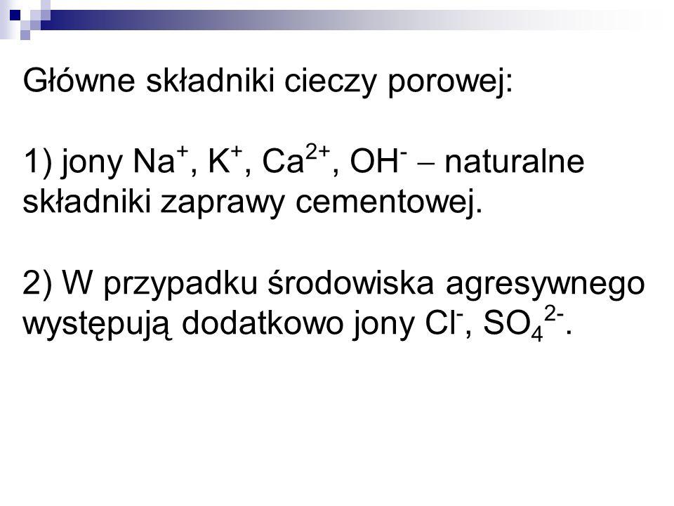 Główne składniki cieczy porowej: 1) jony Na+, K+, Ca2+, OH-  naturalne składniki zaprawy cementowej.