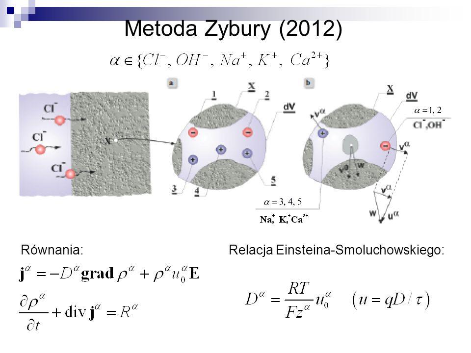 Metoda Zybury (2012) Równania: Relacja Einsteina-Smoluchowskiego: