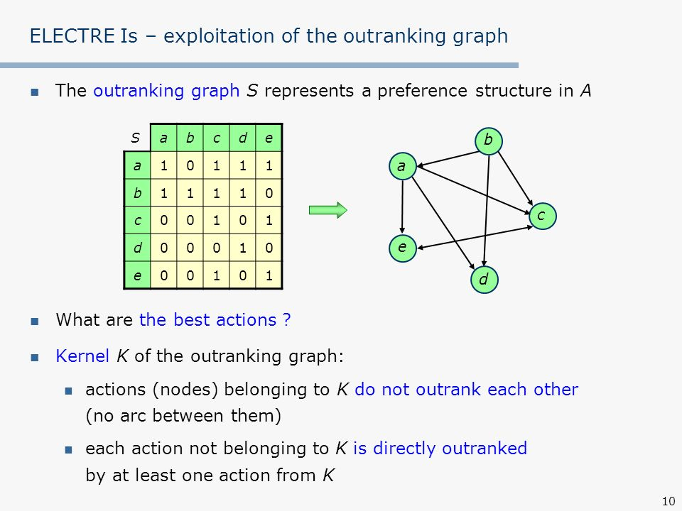 ELECTRE Is – exploitation of the outranking graph