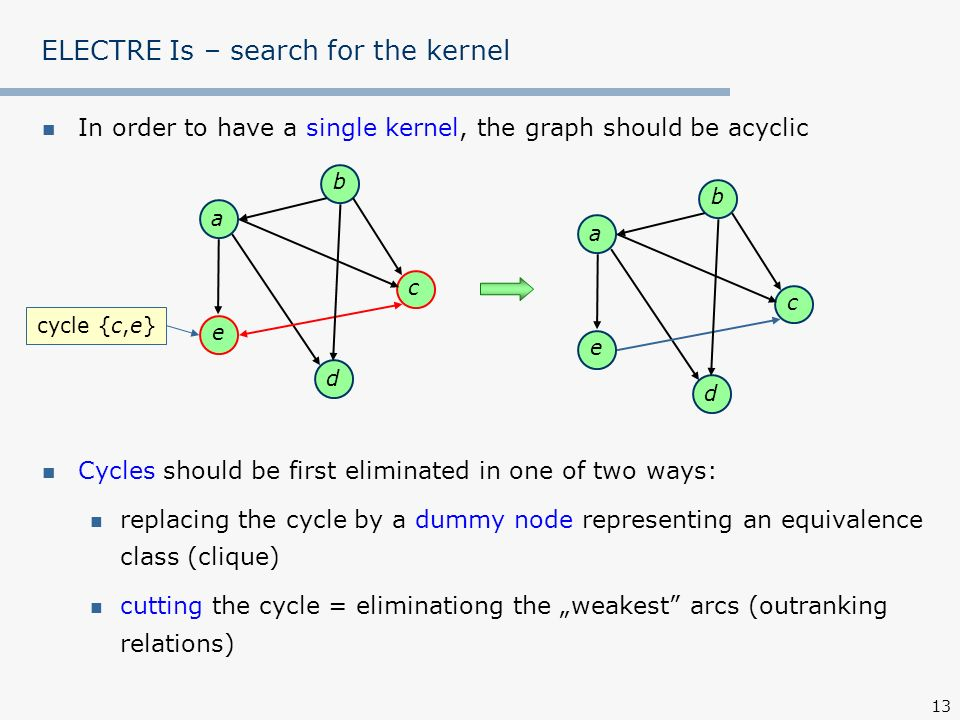 ELECTRE Is – search for the kernel