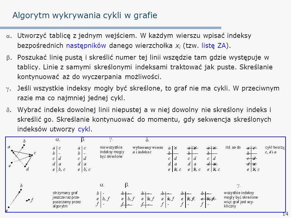 Algorytm wykrywania cykli w grafie