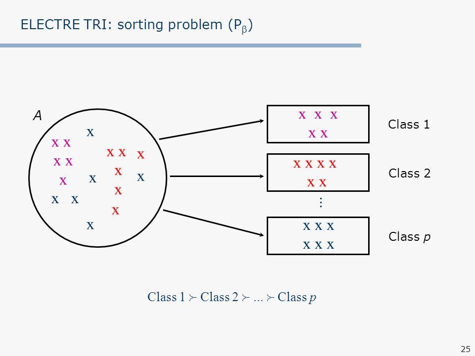 ELECTRE TRI: sorting problem (P)