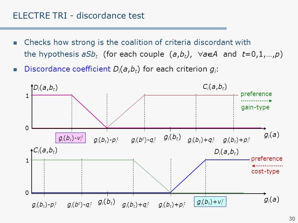 ELECTRE TRI - discordance test