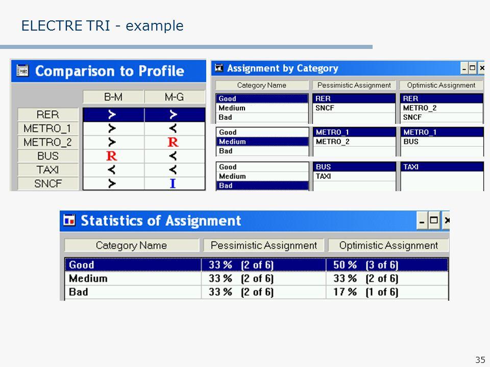 ELECTRE TRI - example