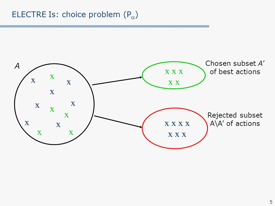 ELECTRE Is: choice problem (P)