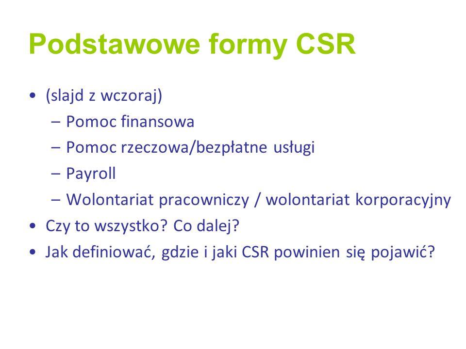 Podstawowe formy CSR (slajd z wczoraj) Pomoc finansowa