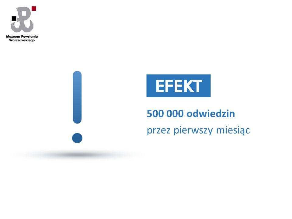 500 000 odwiedzin przez pierwszy miesiąc